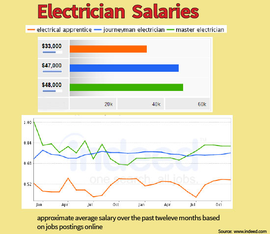 Master Electrician Salary >> Electrician Apprenticeship Programs Advice